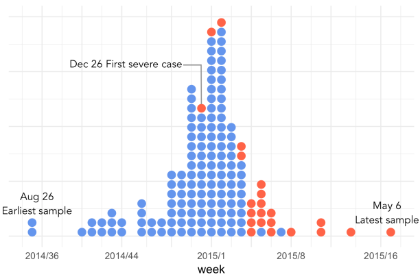 flu_season_dotplot2